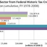 The First Annual Report on the Economic Impact of the Federal Historic Tax Credit finds that tax credit investment has generated $97.6 billion in GDP.