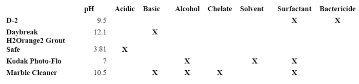 Table 2. A listing of chemical cleaners chosen for the study, including published pH and component ingredients.