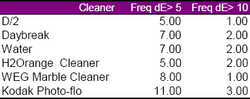 Table 7. This table shows the number of color changes greater than 5 and greater than 10 for each cleaner found on headstones at Alexandria, Jefferson Barracks, San Francisco, and Santa Fe National Cemeteries.