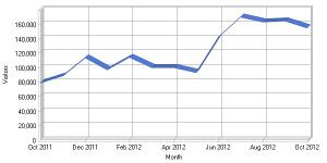 The number of visitors to NCPTT's website grew substantially in FY2012.