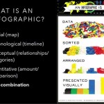The Use of Infographics in Preservation Planning: