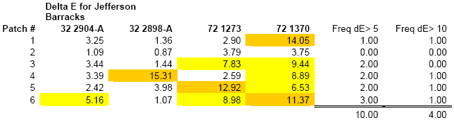 Table 6. Frequency of color change greater than 5 (in yellow) and color change greater than 10 (in gold) for headstones at Jefferson Barracks National Cemetery, St. Louis, Mo.