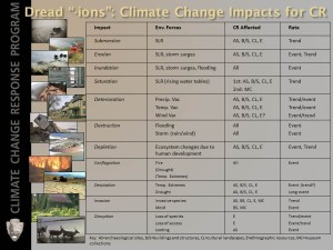 Table on Drea-ions: Climate Change Impacts for CR