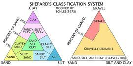 Shepard's Classification graphic