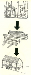 An illustrated process of recycling building materials. Illustration From: A Manual for the Environmental & Climatic Responsive Restoration & Renovation of Older Houses in Louisiana